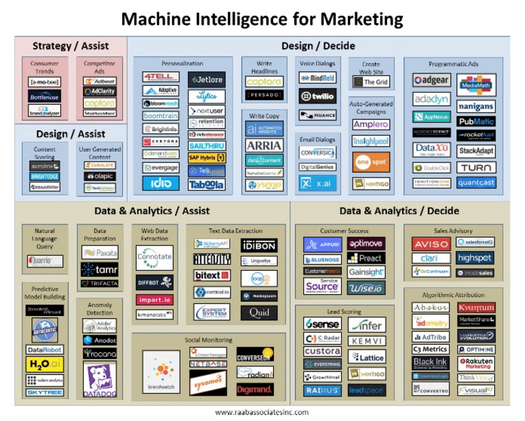 how-machine-intelligence-will-really-change-marketing-or-how-to-market-with-smart-machines-without-ensuring-the-destruction-of